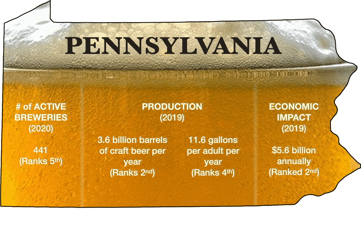 PA today beer stats