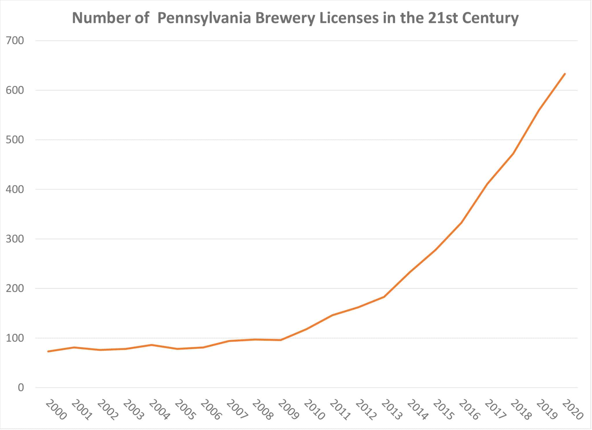 Chart of brewery licenses